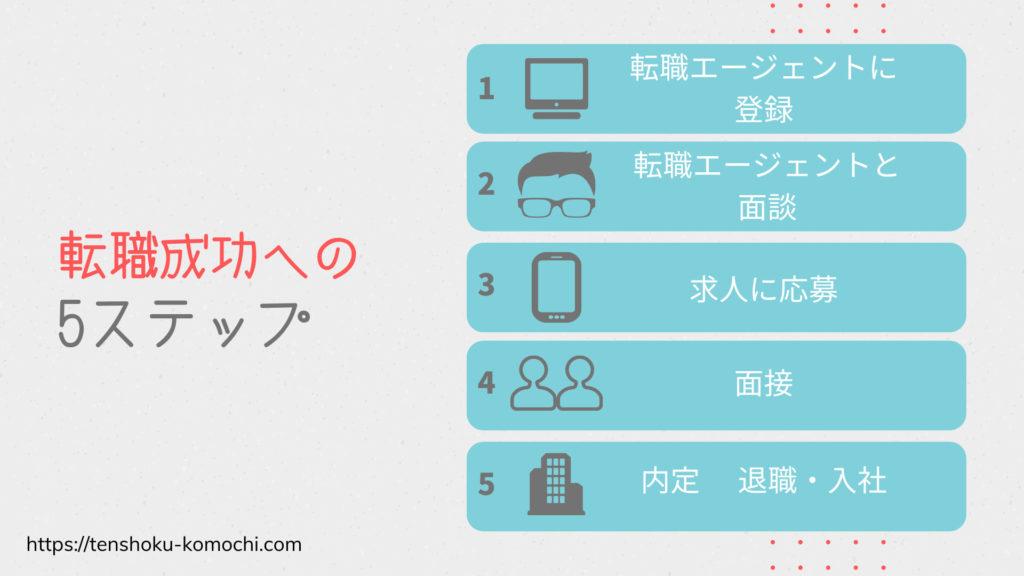 【子持ち30代】転職活動のやり方5ステップ【ワーママ向け】